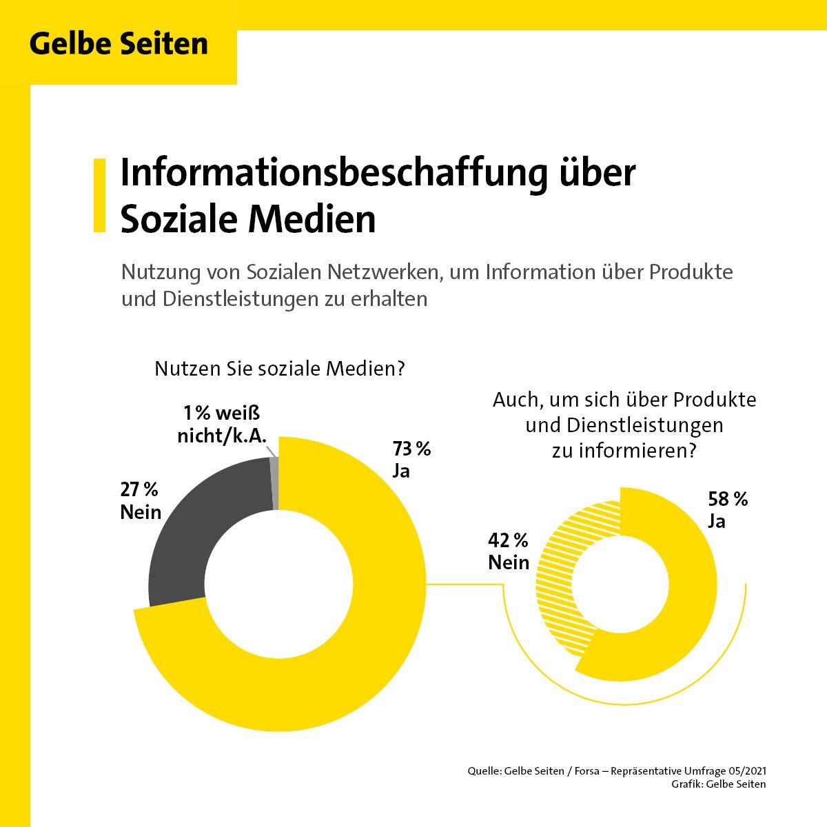 Gelbe Seiten Informationsbeschaffung über Social Media